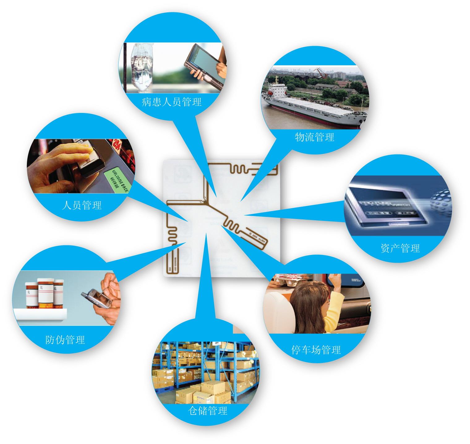 简要分析我国RFID技术未来几年内的主要发展趋势