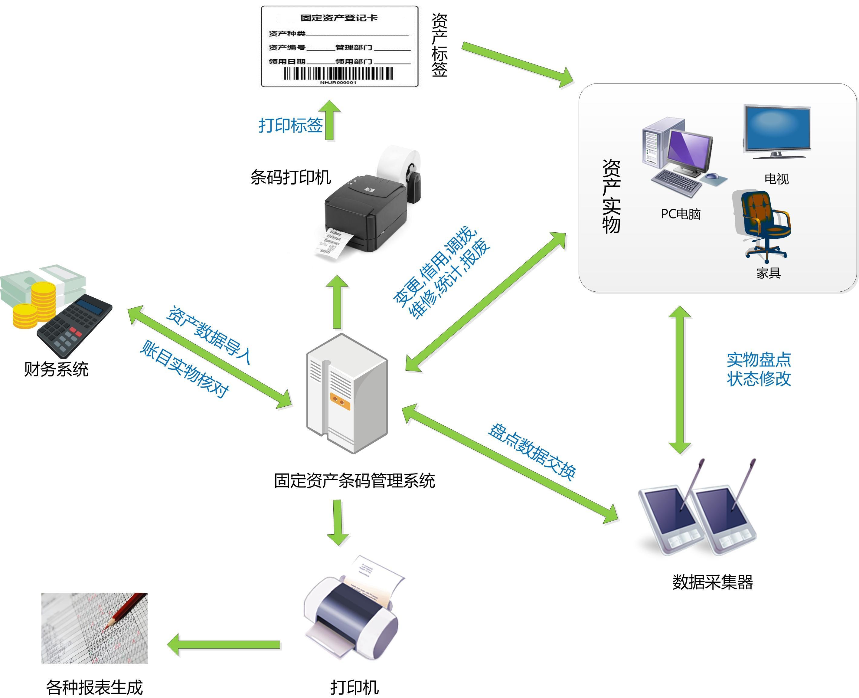 超高频读写器在企业固定资产物品追踪管理系统中的应用