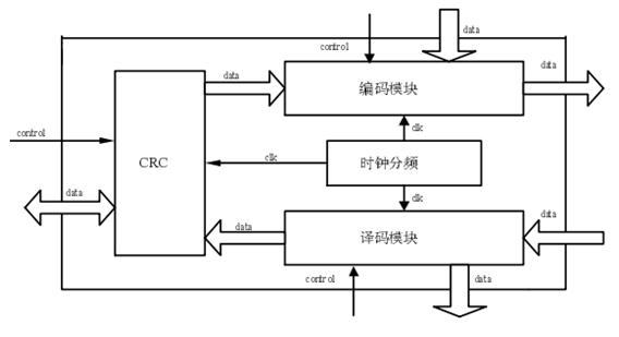 超高频RFID读写器基带模块功能实现方法 可以将基带模块分为两个部分:单片机部分和FP-GA 部分。FPGA部分的内部结构如图 3,分为编码模块,解码模块,CRC模块以及时钟分频模块,利用Verilog HDL语言进行编写。主要功能是将信息数据进行CRC产生和编码然后送调制模块后通过天线发送给标签以及将解调后的天线接收回来的标签信息数据进行解码和CRC校验。单片机部分实现对FPGA的控制以及与FPGA进行数据信息的交换、将读写数据与上位机通信、执行上位机发送来的命令,以及将读写状态通过LCD显示,以下重点