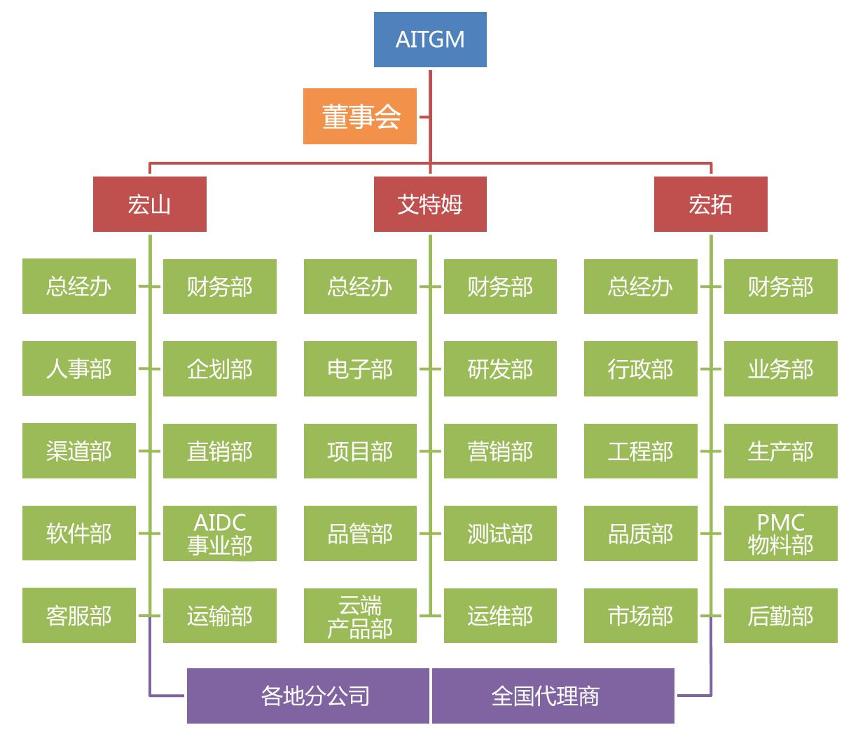 RFID读写器_超高频模块_PDA手持机_RFID打印机_RFID电子标签_艾特姆射频科技