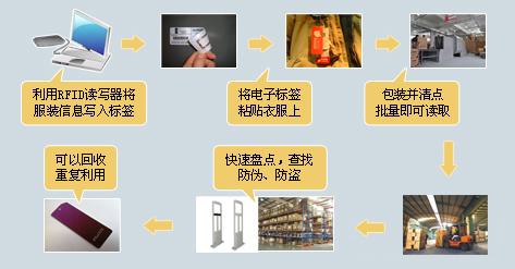 超高频RFID技术应用RFID服装仓库管理系统的结构及特点分析
