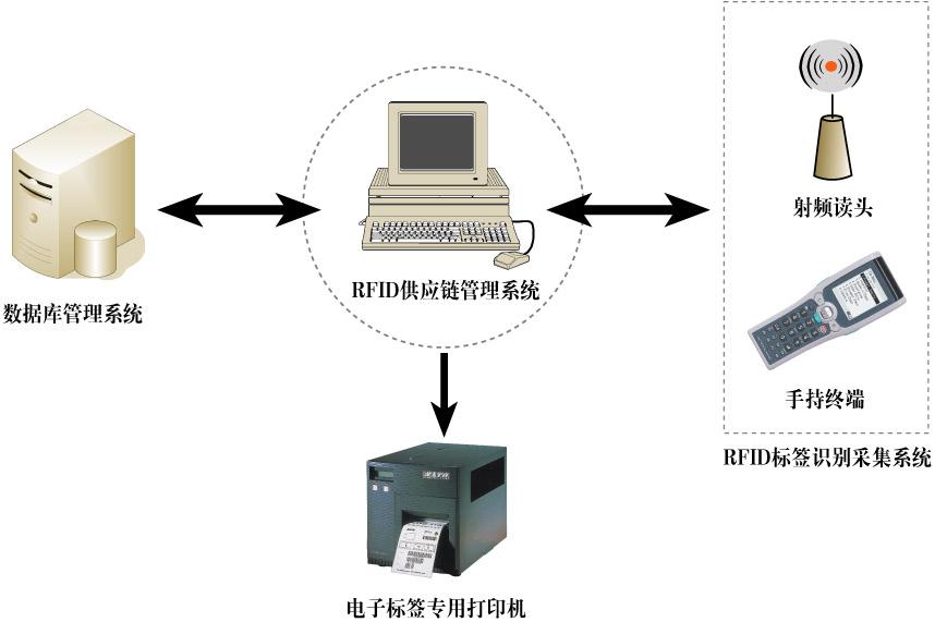 RFID射频识别技术在物流仓库管理系统中的应用