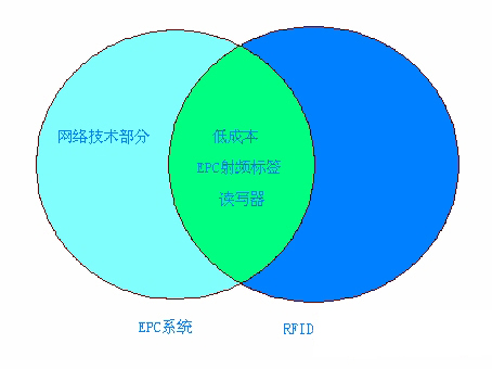 浅析EPC系统于RFID技术之间的关系