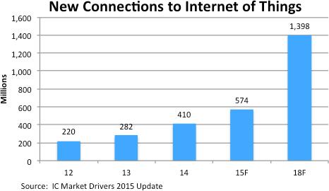 可穿戴产品或将推动2015年物联网市场大幅成长