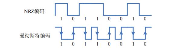 曼彻斯特编码器的功能及实现方法