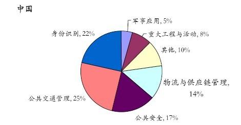 目前国内超高频读写器市场应用广泛 RFID技术走向成熟