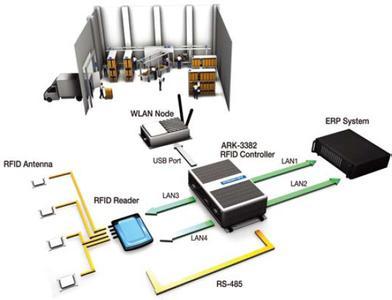 关于RFID技术低频、高频、超高频及微波中各频段的基本介绍