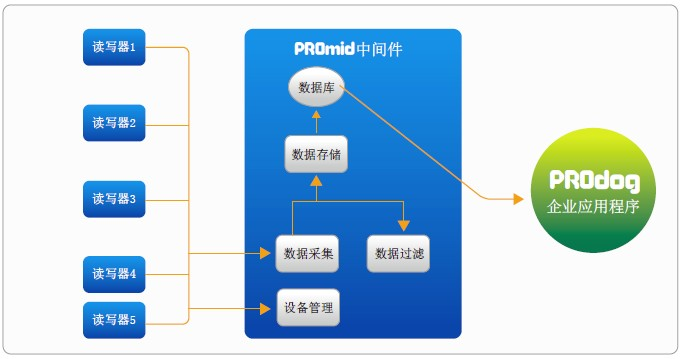 RFID中间件在RFID系统中的工作原理与特殊功能