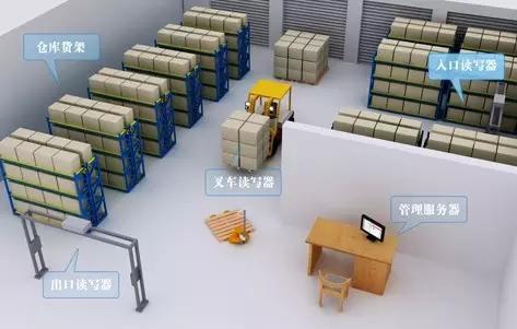 浅析RFID技术在各个不同频段有具备的技术特点