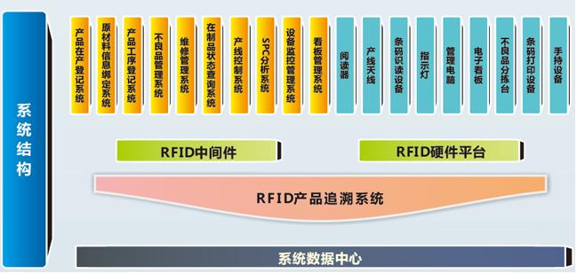格力空调RFID项目系统结构