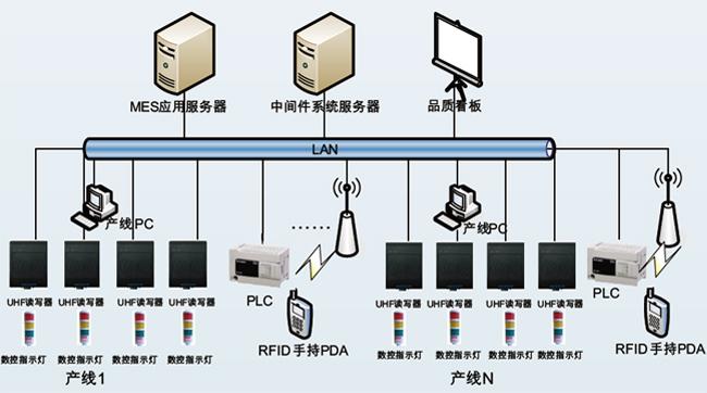 格力空调RFID项目系统架构