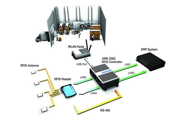 RFID应用方向