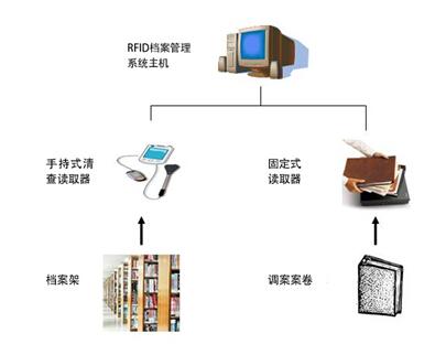 超高频读写器在档案信息化管理中的应用