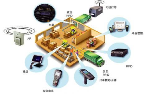 RFID技术的主要作用和应用有哪些?