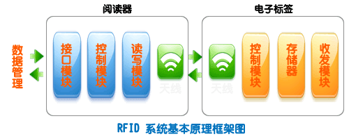 使用RFID人员考勤管理系统的优势及原理