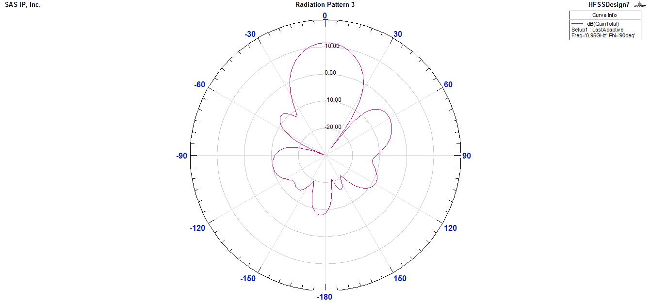 方向图和S参数图