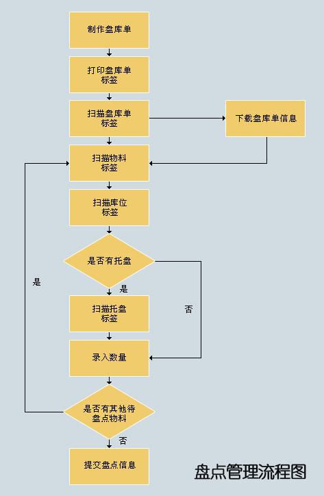浅析RFID技术应用服装行业仓库管理系统的功能及优势