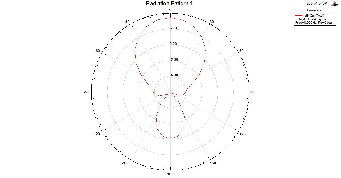 天线方向图(E面)