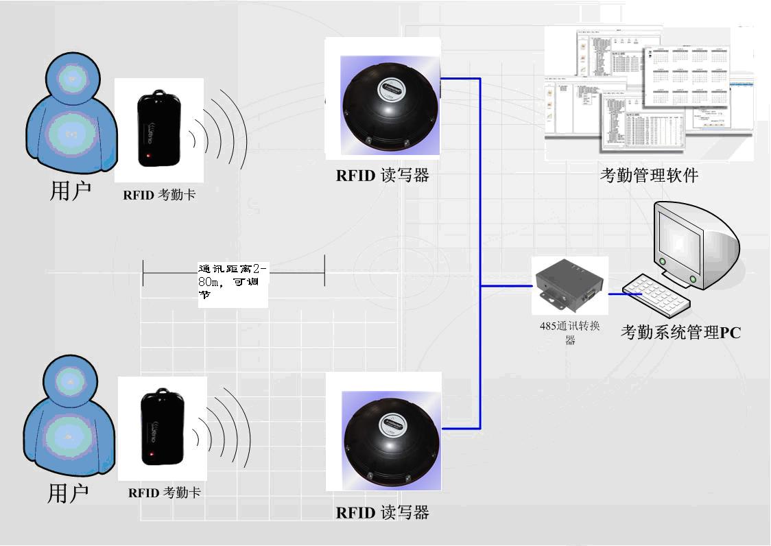a使用RFID人员考勤管理系统的优势及原理