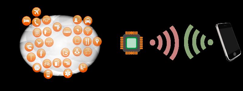 RFID系统无线电频率识别