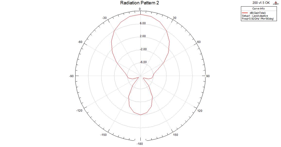 天线方向图(H面)