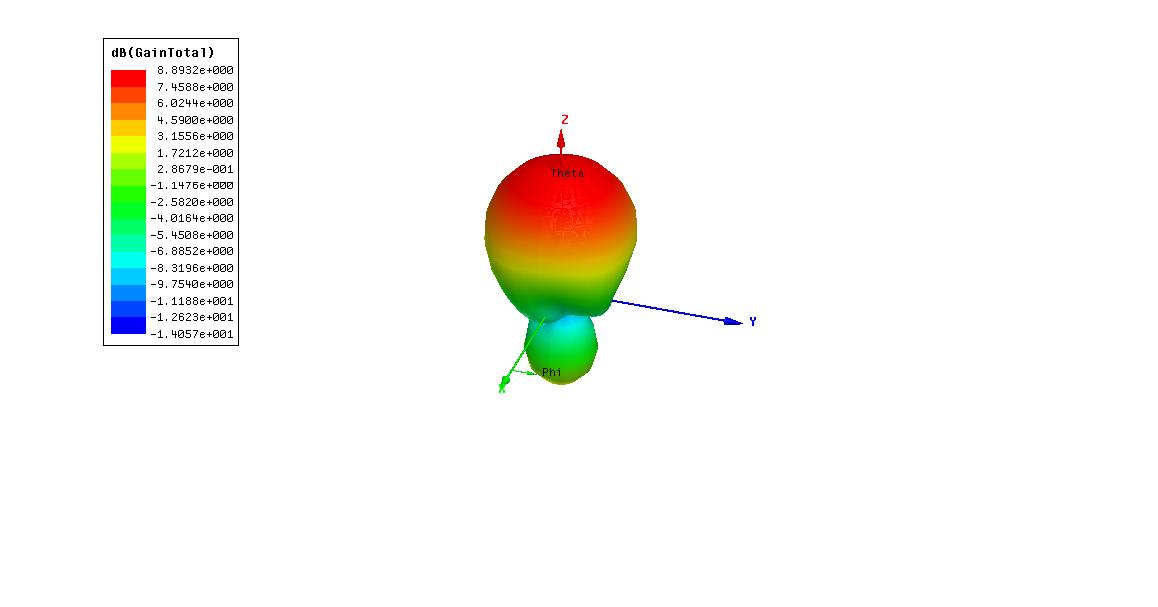 天线3D方向图