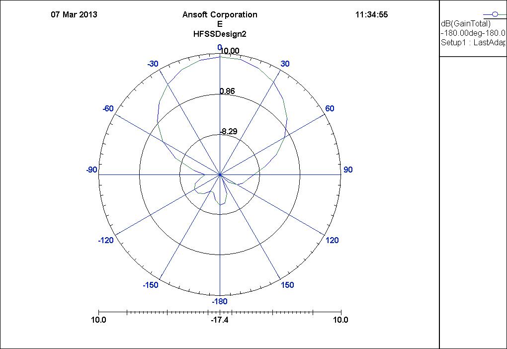 天线方向图