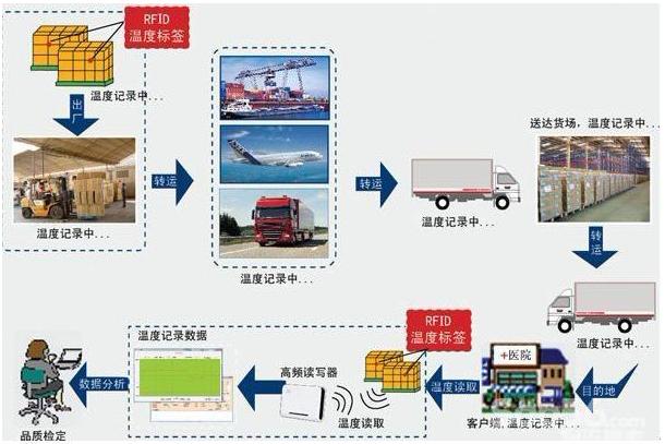 超高频段RFID射频技术的优势及特点介绍