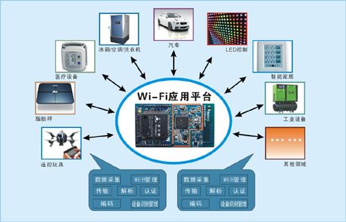 RFID超高频模块的工作原理及发展前景
