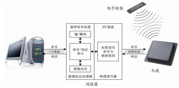 RFID标签内存信息的写入方式概述