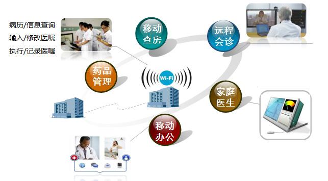 超高频RFID技术在医疗信息管理系统中的应用